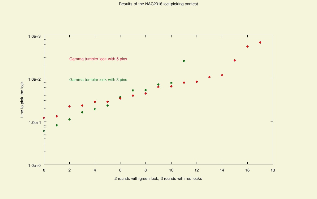 http://www.sciencecafeovervecht.nl/NAC2016/scores.jpg